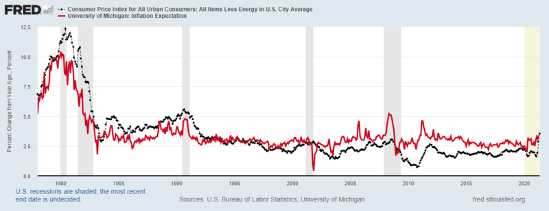 cpi vs inflation expectations