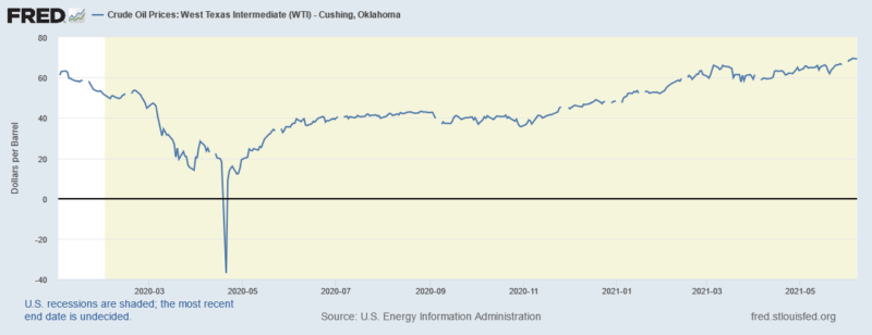 Price of crude oil (WTI), January 2020-June 2021