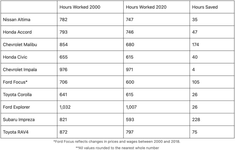 wage hours 2000 vs wage hours 2020