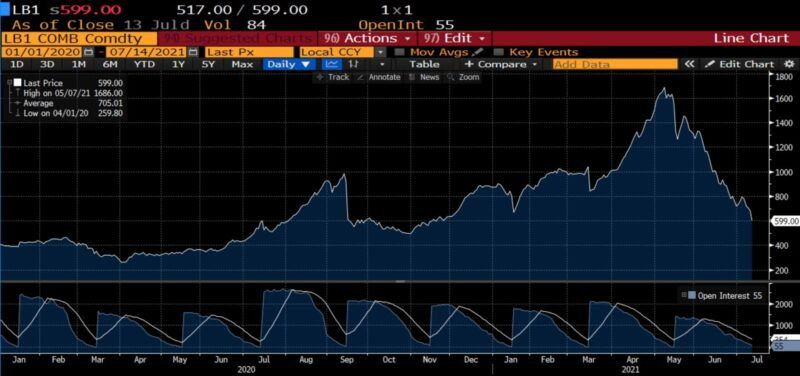 Lumber prices per thousand board-feet