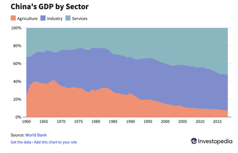 china gdp by sector
