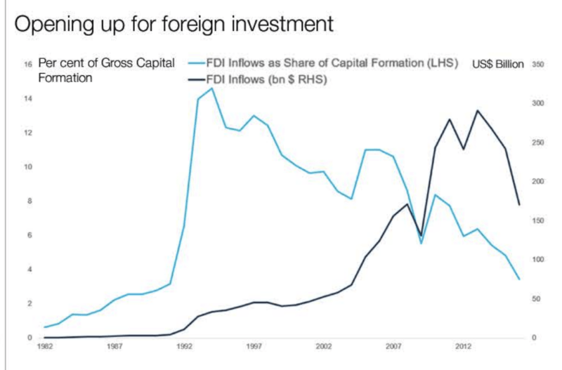 opening up for foreign investment