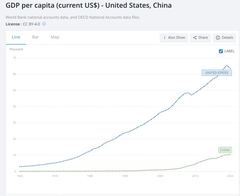 gdp usa vs china