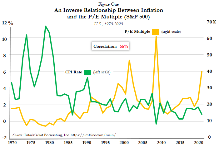 inflation P/E multiples