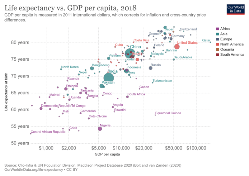life expectancy vs gdp