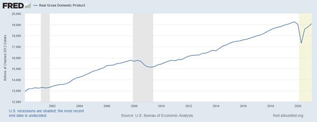 Figure 1. U.S. Real GDP 2000-2021
