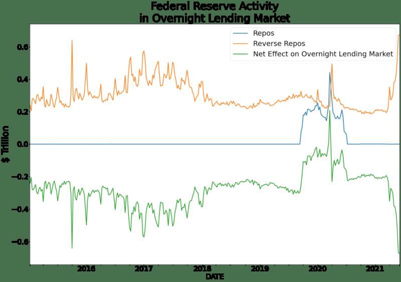federal reserve activity overnight lending market