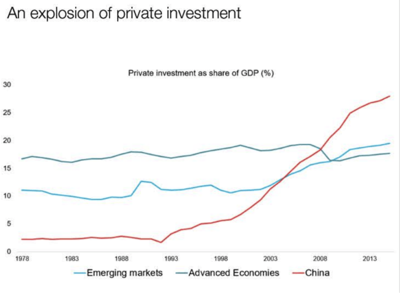 explosion of private investment