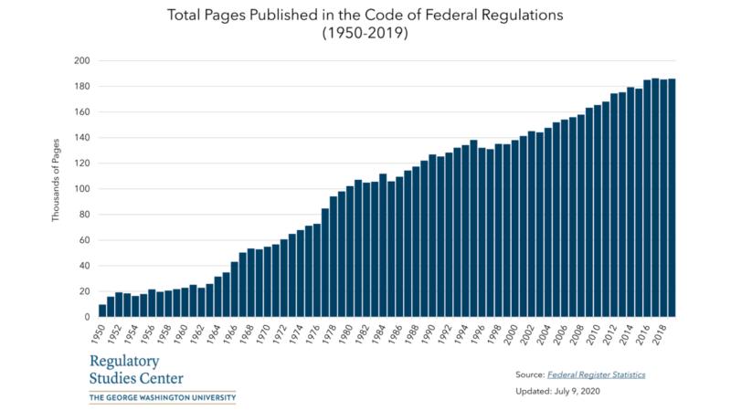 regulatory codes