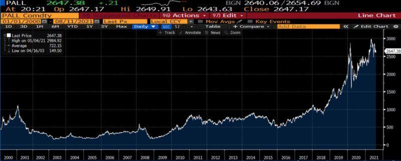 palladium price per oz 2000 to present