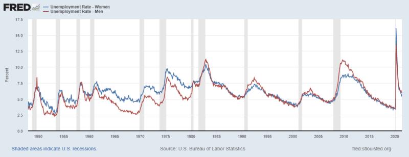 male female unemployment