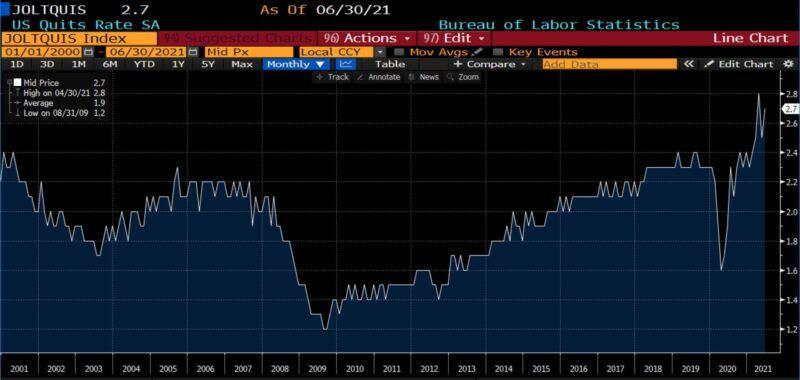 US Total Job Quits