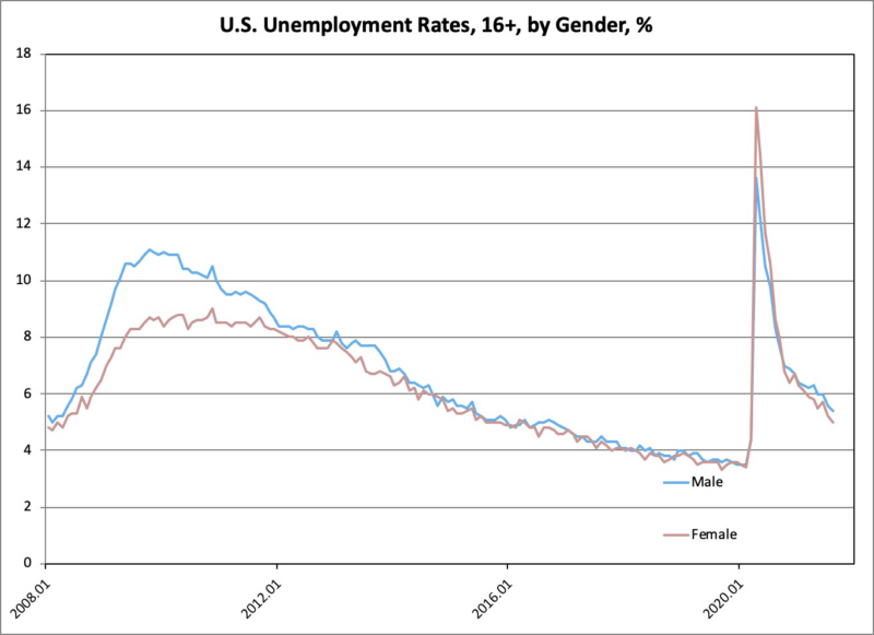 unemployment rate by gender