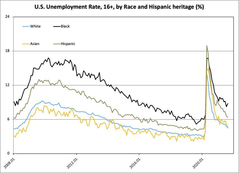 unemployment rate race hispanic