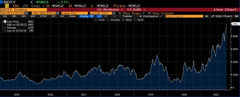 Baltic Dry Index 2015 to Present